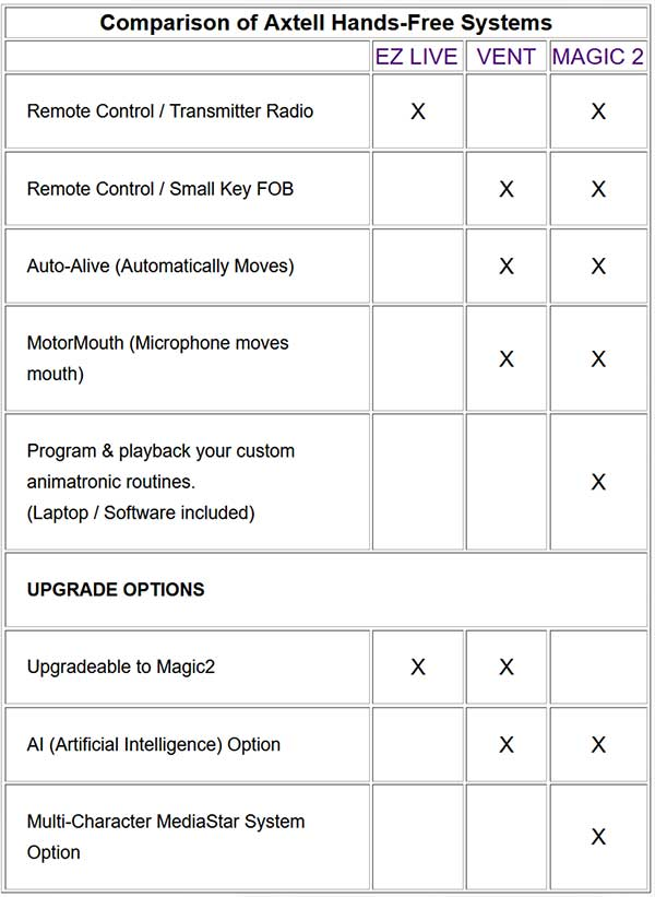 Hands-Free Comparison Chart