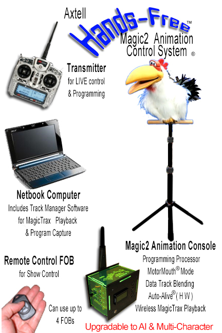 Hands-Free Cluck the Chicken MAGIC2 System