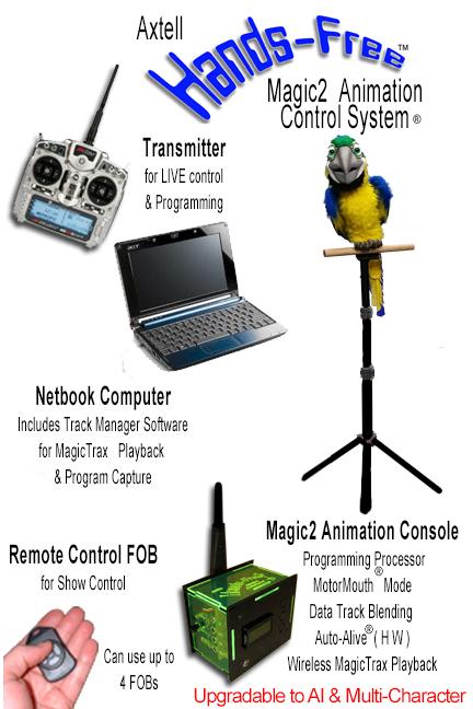 Hands-Free Mega Macaw MAGIC2 System