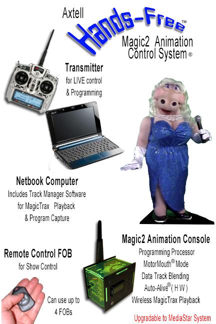 Animatronic Hands-Free Hippo MAGIC2 System